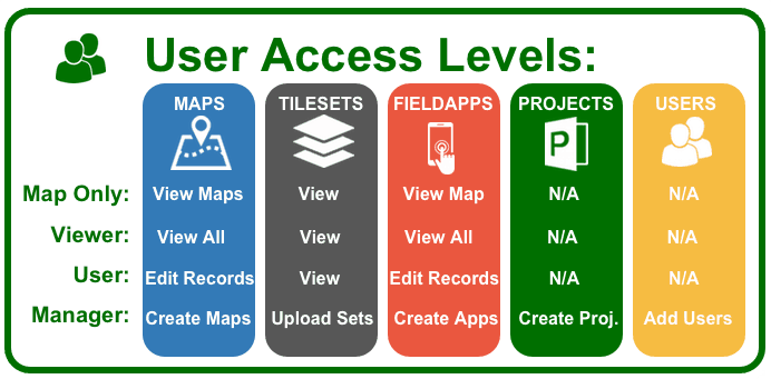 user-access-levels